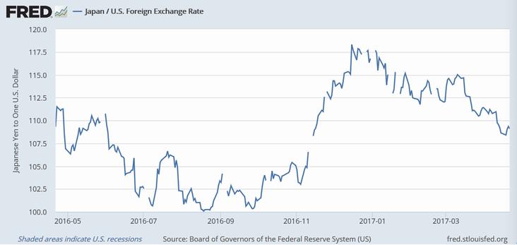 過去1年のドル円