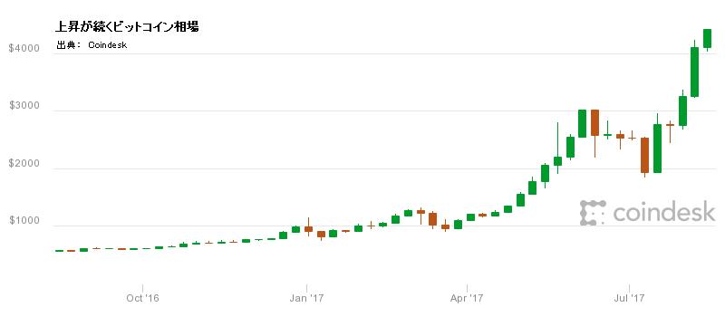 ビットコイン急騰が続く