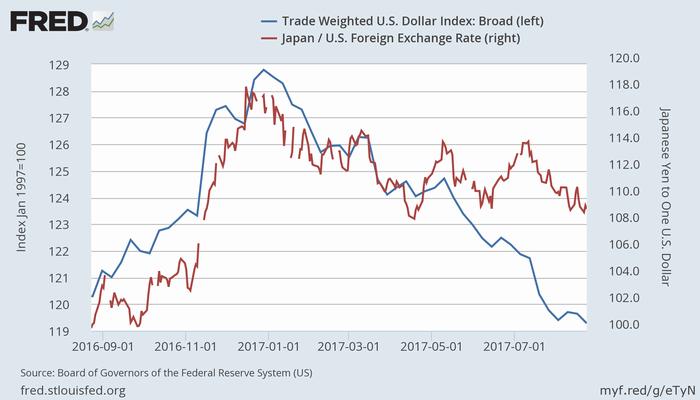米ドルの実効為替レート(青、左)とドル円レート(赤、右)