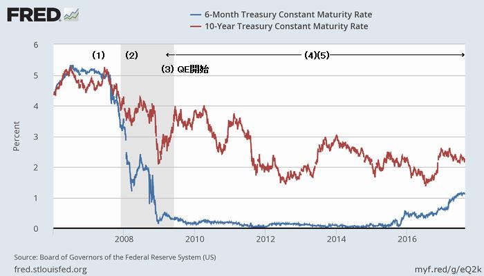2006-17年の米長短金利