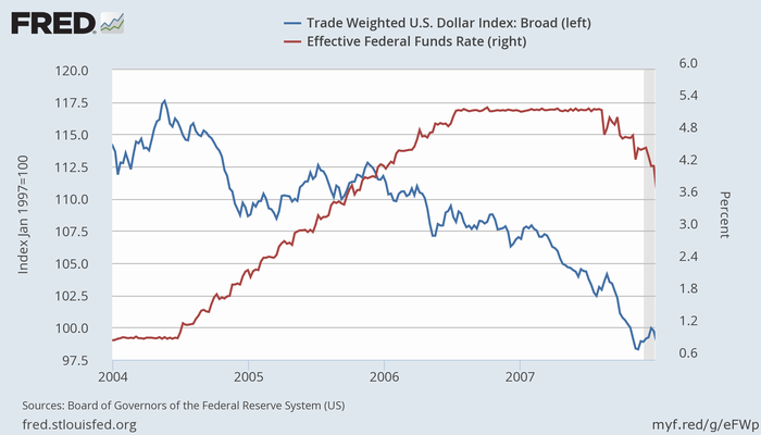 米ドルの実効為替レートと実効FF金利
