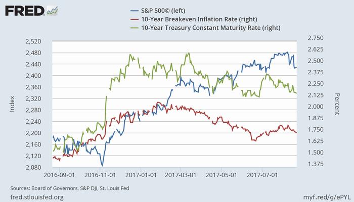 S&P 500指数(青、左)、米10年ブレークイーブン・インフレ率(赤、右)、米長期金利(緑、右)