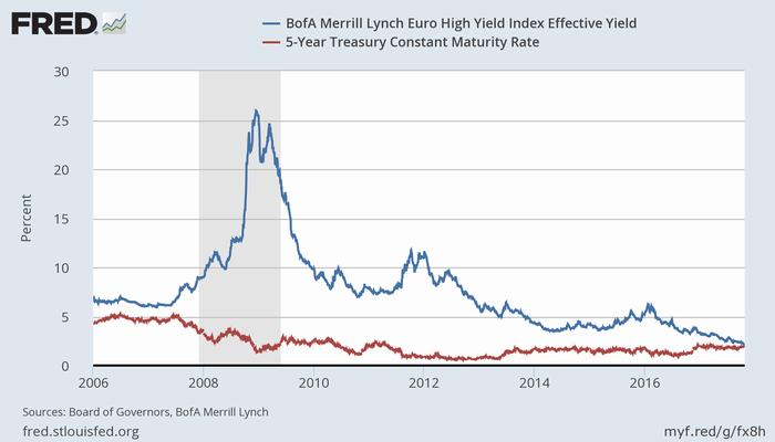 ユーロ圏のハイイールド指数利回りと米5年債利回り