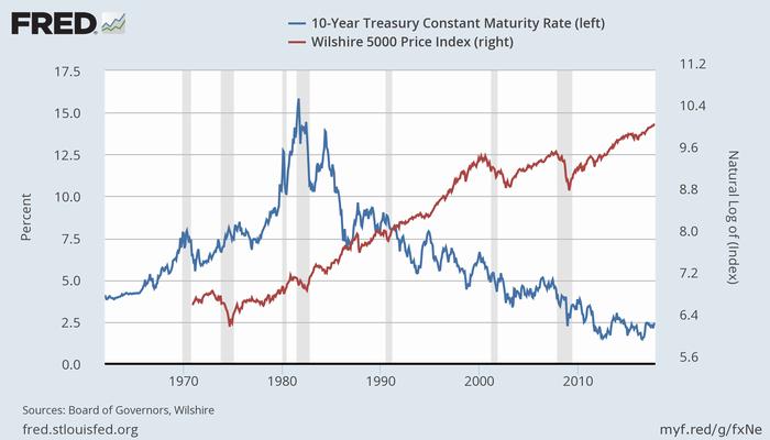 米長期金利(青、左)と株価(Wilshire 5000、赤、右、自然対数)
