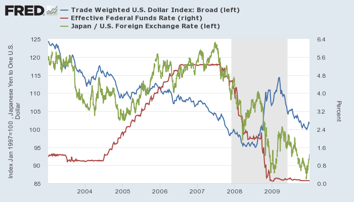 米ドル実効為替レート(青、左)、実効FF金利(赤、右)とドル円(緑、左)