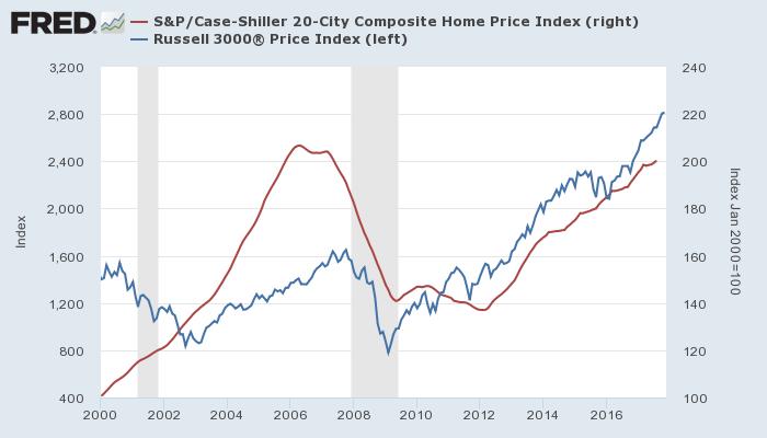 米株価(Russel 3000、青、左)とケース・シラー住宅価格指数(赤、右)