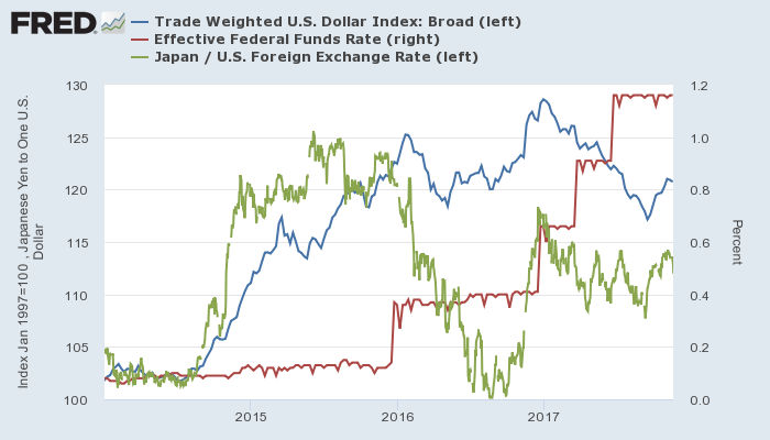 米ドル実効為替レート(青、左)、実効FF金利(赤、右)とドル円(緑、左)(近時)
