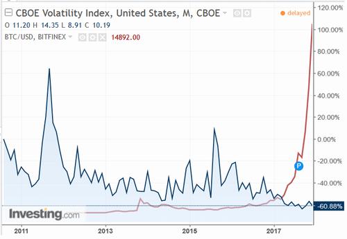 CBOEボラティリティ指数とBTC/USD相場