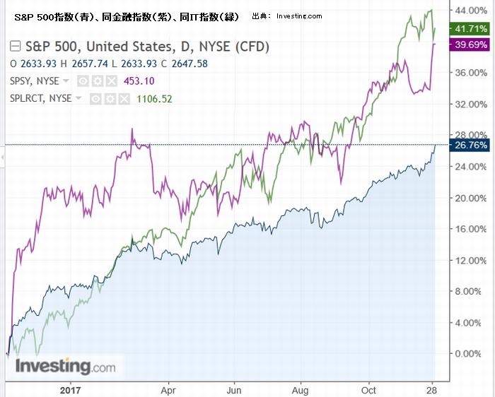S&P 500指数(青)、同金融指数(紫)、同IT指数(緑)