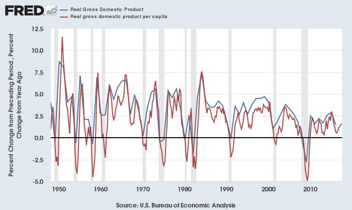 米実質GDP(青)と1人あたり実質GDP(赤)の成長率