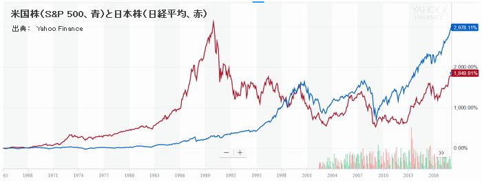 米国株(S&P 500、青)と日本株(日経平均、赤)