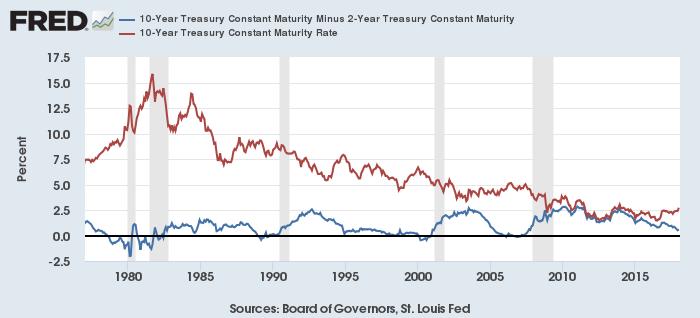米10年-2年スプレッド(青)と米10年債利回り(赤)