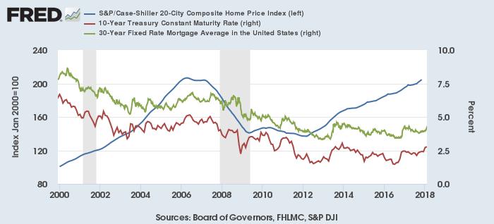 米住宅価格(青、左)、長期金利(赤、右)、住宅ローン金利(緑、右)